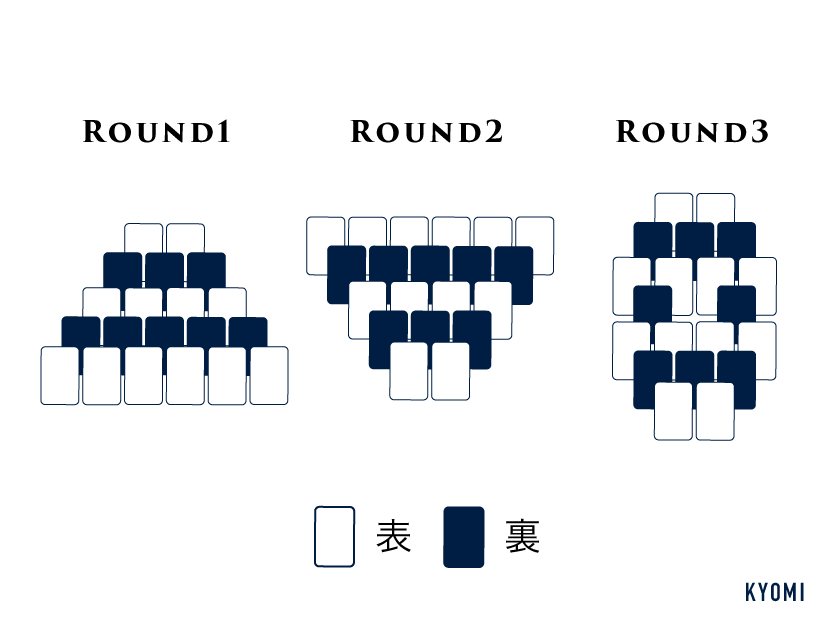 すしゴーバリエーション-ラウンドの配置