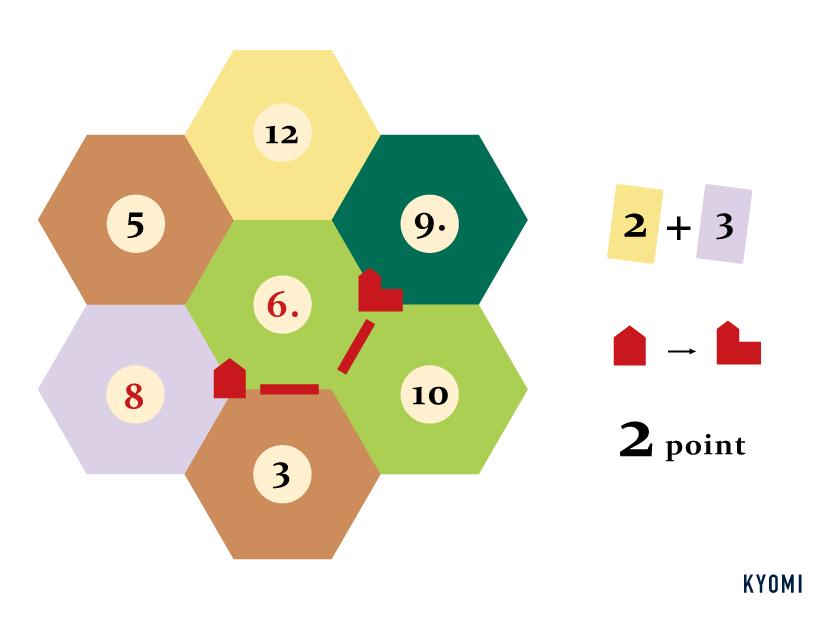 カタン-図-都市を建設する