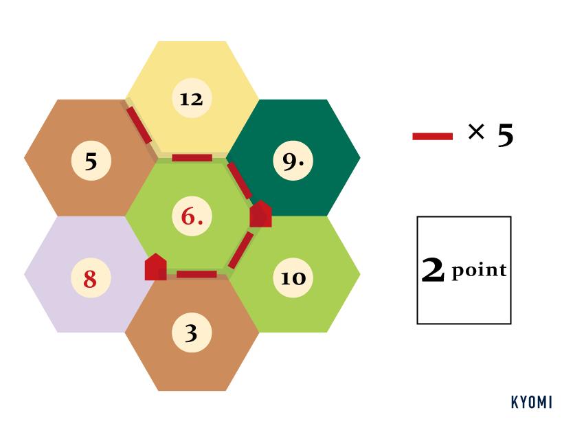 カタン-図-最長交易路