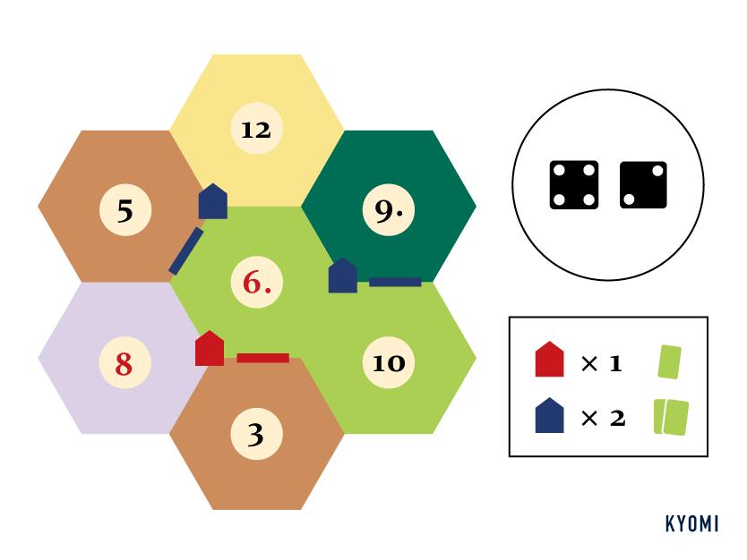 カタン-図-資源の獲得