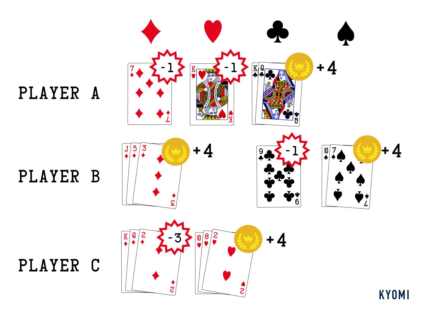 ミッチ-トランプ-得点計算