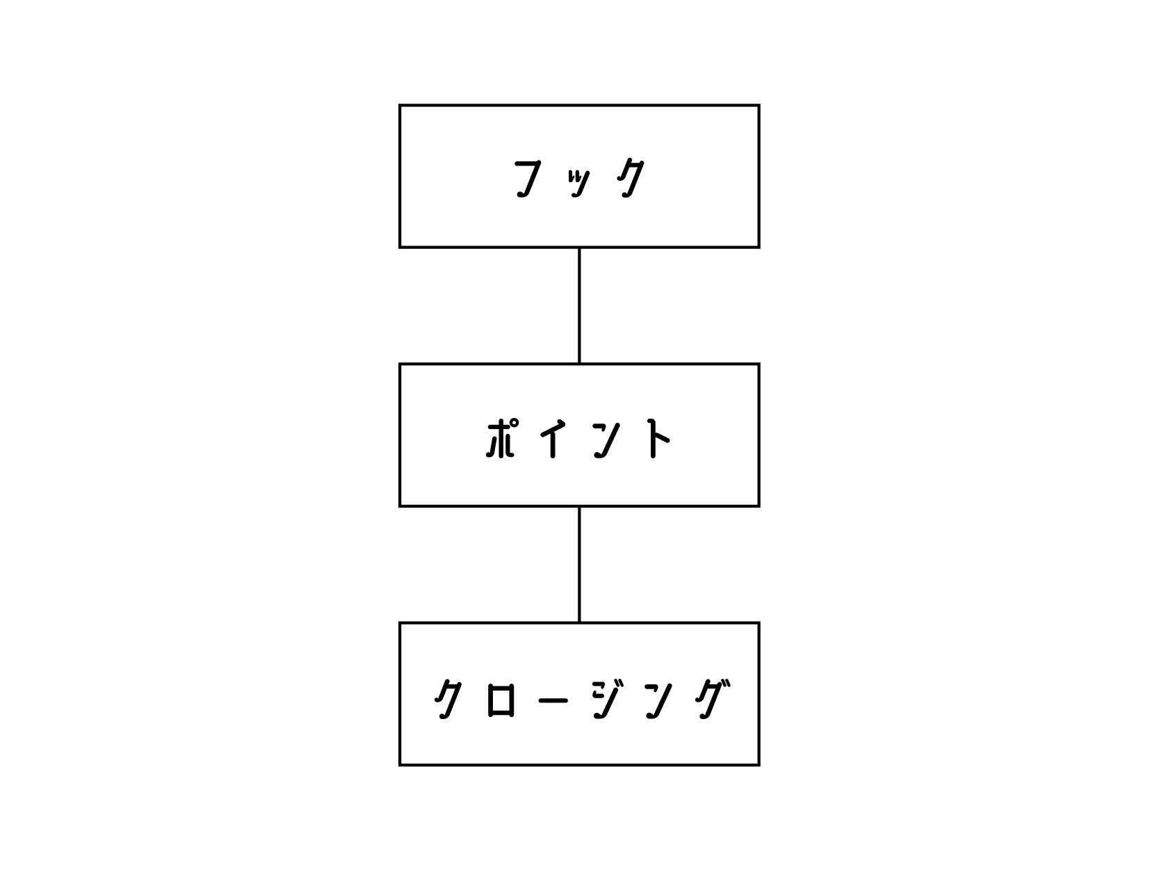 エレベーターピッチ-図-基本構成