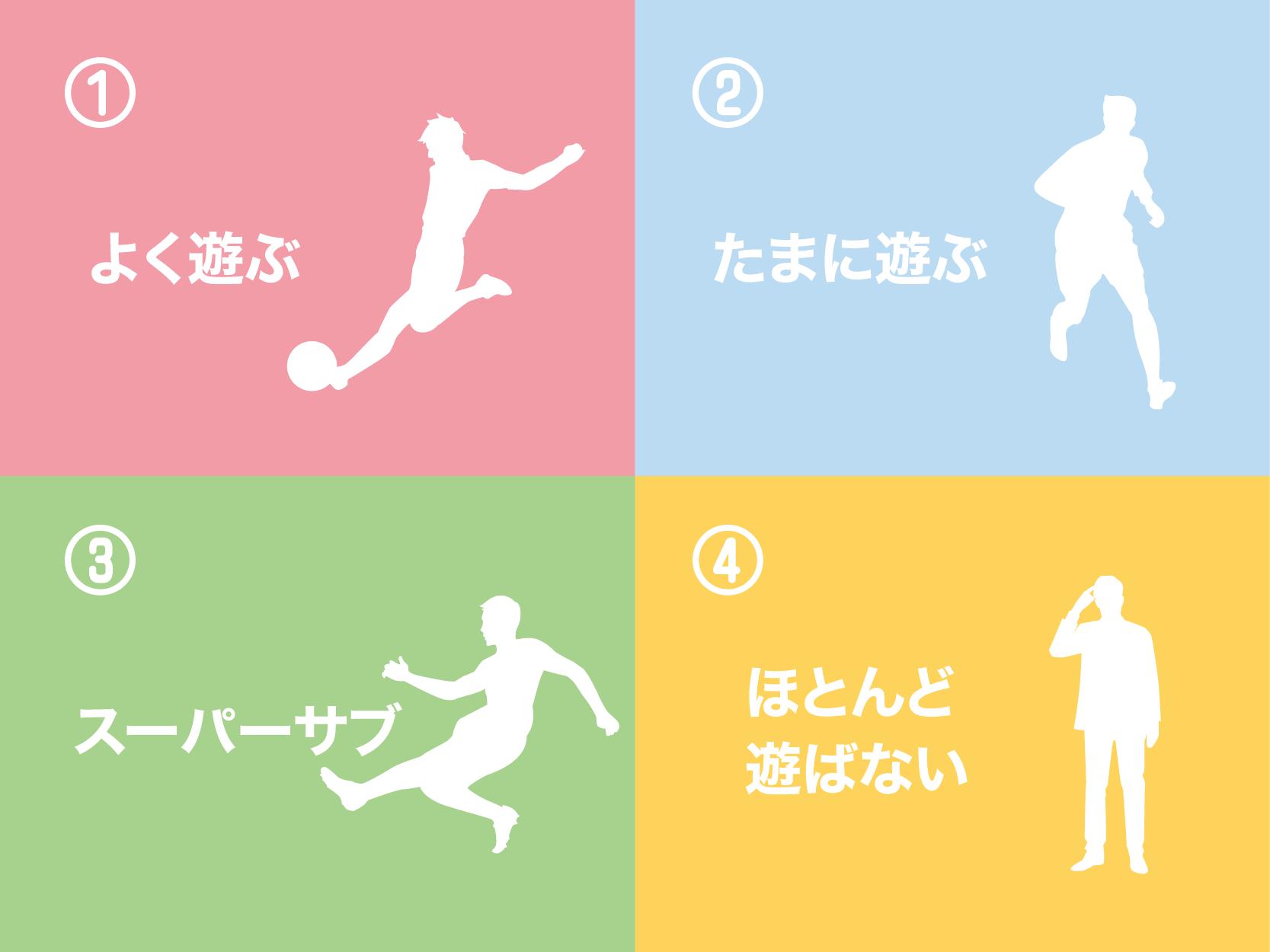 ボードゲームマネジメント論-4つのタイプに分ける